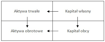 Powiązania składników bilansu