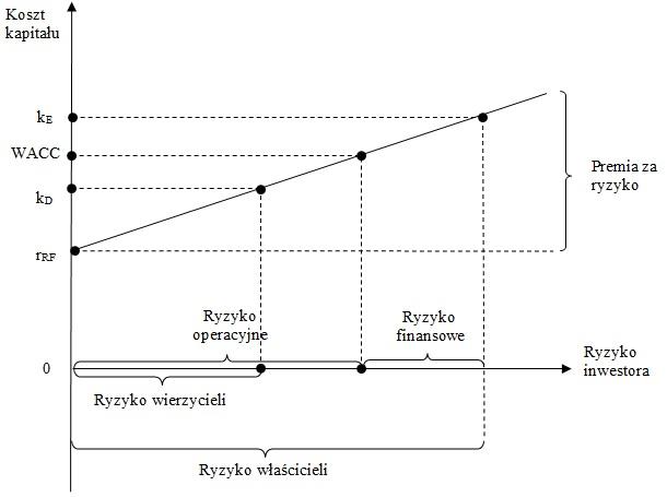 Koszt kapitału, a ryzyko inwestora