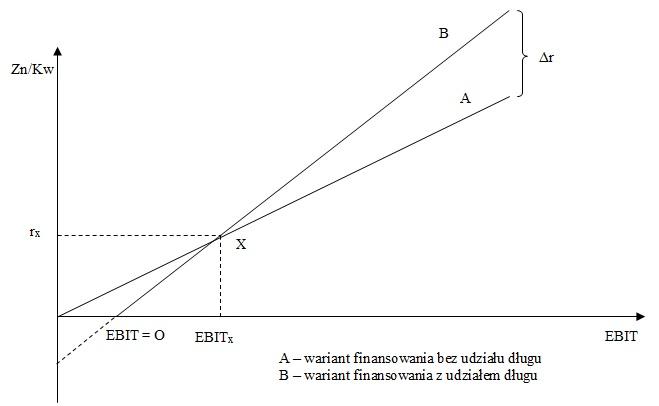 Model dźwigni finansowej